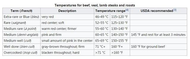 牛排熟度-维基百科